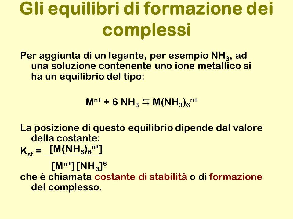 Gli equilibri di formazione dei complessi Per aggiunta di un legante, per esempio NH 3, ad una soluzione contenente uno ione metallico si ha un equilibrio del tipo: M n+ + 6 NH 3 M(NH 3 ) 6 n+ La posizione di questo equilibrio dipende dal valore della costante: K st = ____________ che è chiamata costante di stabilità o di formazione del complesso.
