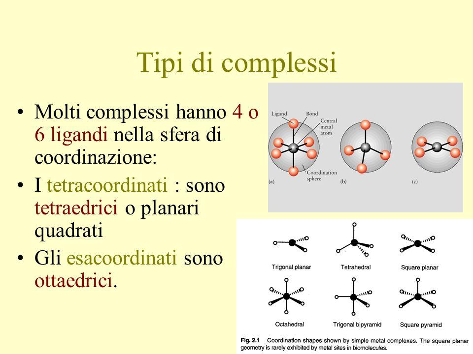 Tipi di complessi Molti complessi hanno 4 o 6 ligandi nella sfera di coordinazione: I tetracoordinati : sono tetraedrici o planari quadrati Gli esacoordinati sono ottaedrici.