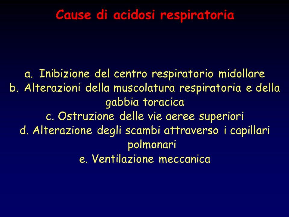 Cause di acidosi respiratoria a.Inibizione del centro respiratorio midollare b.Alterazioni della muscolatura respiratoria e della gabbia toracica c. O