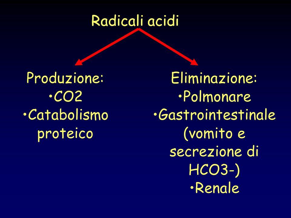 Radicali acidi Produzione: CO2 Catabolismo proteico Eliminazione: Polmonare Gastrointestinale (vomito e secrezione di HCO3-) Renale
