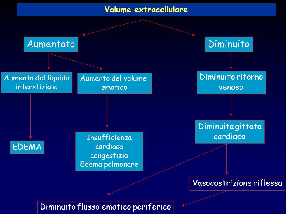 Volume extracellulare AumentatoDiminuito Aumento del liquido interstiziale Diminuito ritorno venoso EDEMA Insufficienza cardiaca congestizia Edema pol