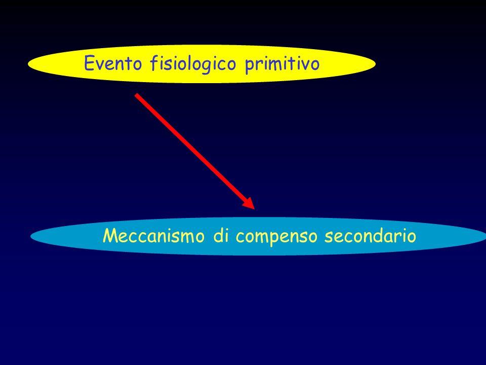 Evento fisiologico primitivo Meccanismo di compenso secondario