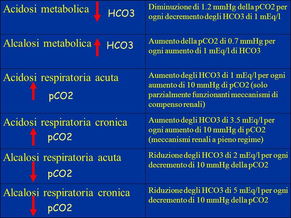 Acidosi metabolica Diminuzione di 1.2 mmHg della pCO2 per ogni decremento degli HCO3 di 1 mEq/l Alcalosi metabolica Aumento della pCO2 di 0.7 mmHg per
