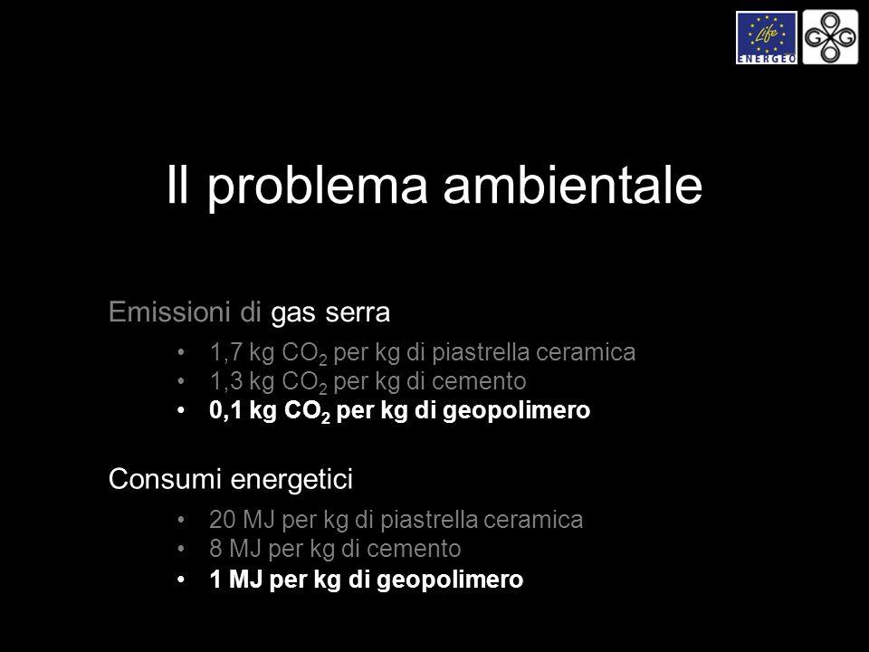 Emissioni di gas serra 1,7 kg CO 2 per kg di piastrella ceramica 1,3 kg CO 2 per kg di cemento Consumi energetici 20 MJ per kg di piastrella ceramica