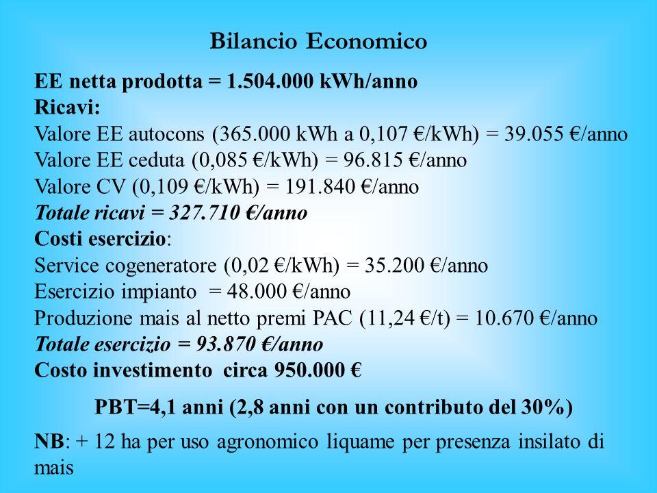 FLOTTATORE SEPARATORE STOCCAGGIO Fango Chiarificato USO AGRONOMICO PRODUZIONE BIOGAS Resa 0,44 m 3 biogas/kg ST 2740 m 3 biogas/d 1725 m 3 CH 4 /d 220
