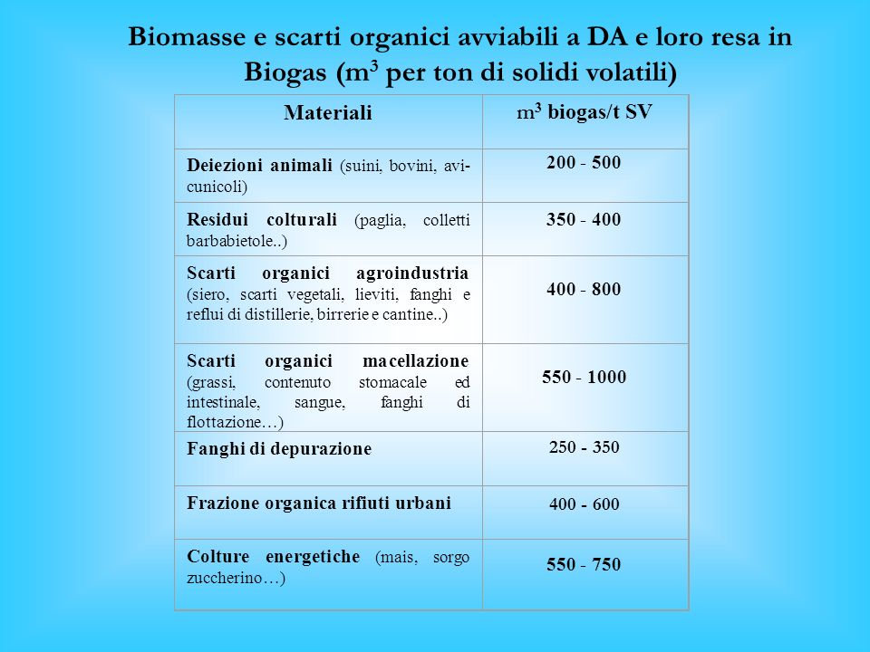 Materiali m 3 biogas/t SV Deiezioni animali (suini, bovini, avi- cunicoli) 200 - 500 Residui colturali (paglia, colletti barbabietole..) 350 - 400 Scarti organici agroindustria (siero, scarti vegetali, lieviti, fanghi e reflui di distillerie, birrerie e cantine..) 400 - 800 Scarti organici macellazione (grassi, contenuto stomacale ed intestinale, sangue, fanghi di flottazione…) 550 - 1000 Fanghi di depurazione 250 - 350 Frazione organica rifiuti urbani 400 - 600 Colture energetiche (mais, sorgo zuccherino…) 550 - 750 Biomasse e scarti organici avviabili a DA e loro resa in Biogas (m 3 per ton di solidi volatili)