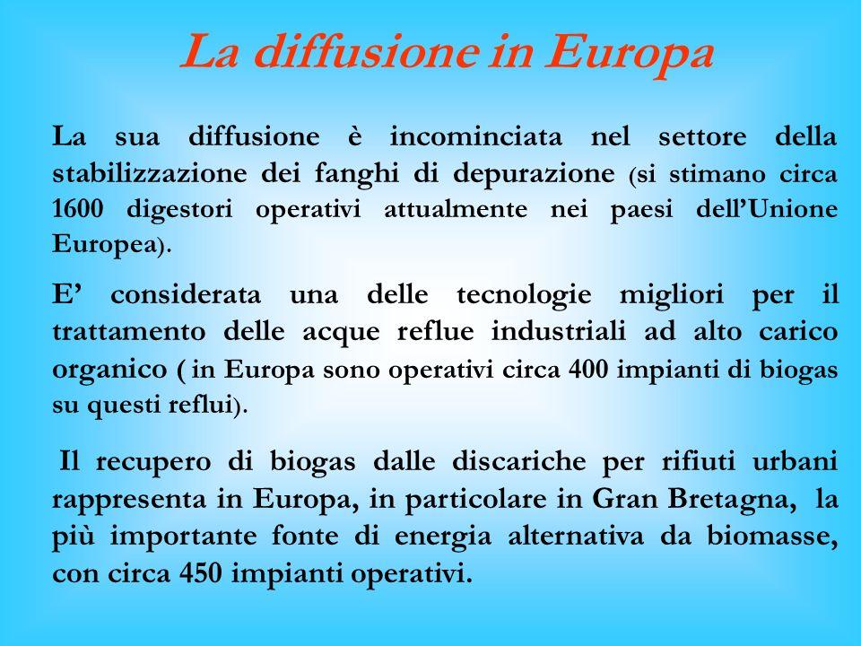 La diffusione in Europa La sua diffusione è incominciata nel settore della stabilizzazione dei fanghi di depurazione ( si stimano circa 1600 digestori operativi attualmente nei paesi dellUnione Europea ).