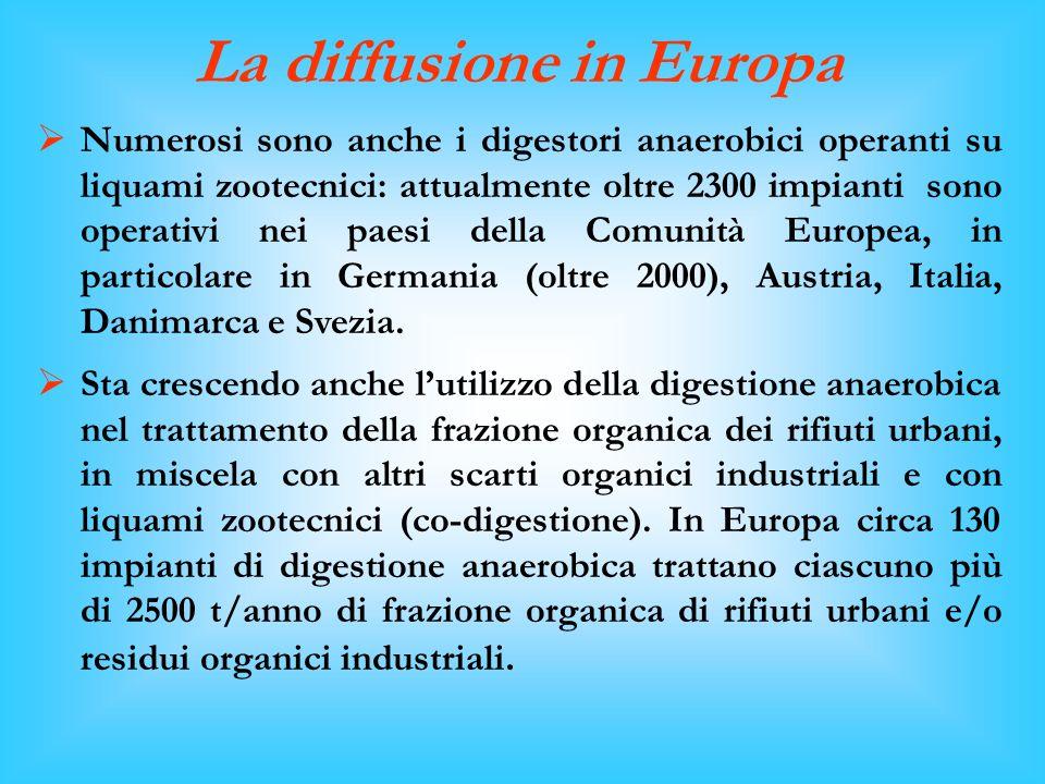 La diffusione in Europa Numerosi sono anche i digestori anaerobici operanti su liquami zootecnici: attualmente oltre 2300 impianti sono operativi nei paesi della Comunità Europea, in particolare in Germania (oltre 2000), Austria, Italia, Danimarca e Svezia.