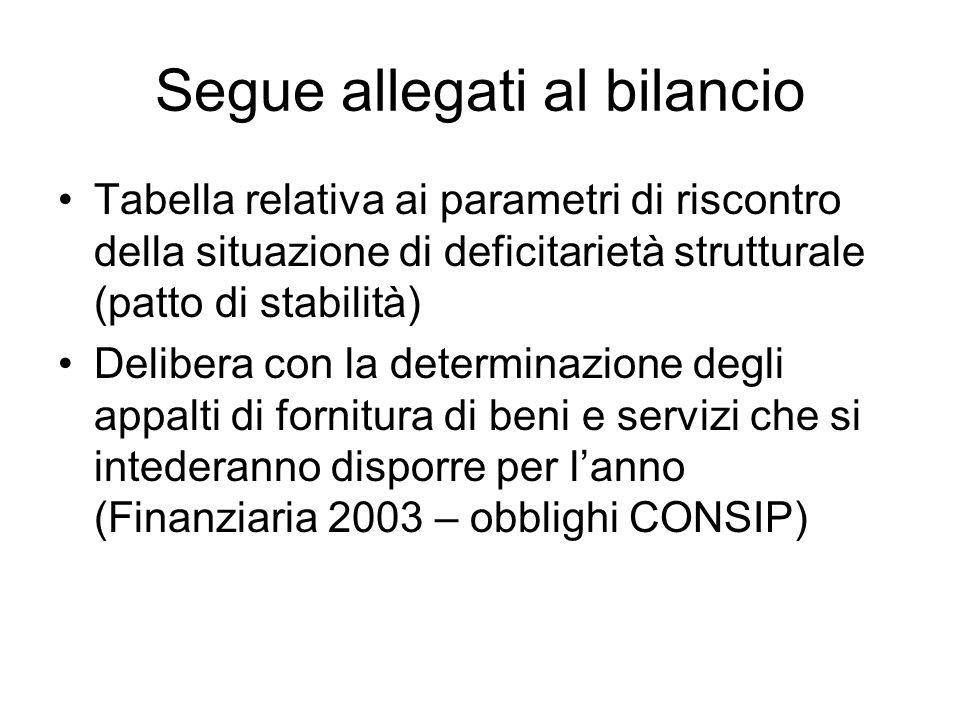 Segue allegati al bilancio Tabella relativa ai parametri di riscontro della situazione di deficitarietà strutturale (patto di stabilità) Delibera con