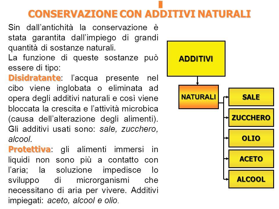 CONSERVAZIONE CON ADDITIVI NATURALI ADDITIVI NATURALI SALE ZUCCHERO OLIO ACETO ALCOOL Sin dallantichità la conservazione è stata garantita dallimpiego