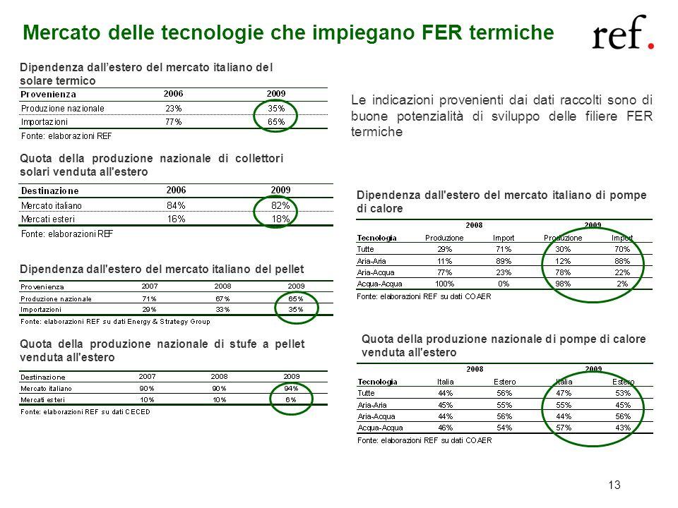 13 Mercato delle tecnologie che impiegano FER termiche Quota della produzione nazionale di collettori solari venduta all'estero Dipendenza dallestero