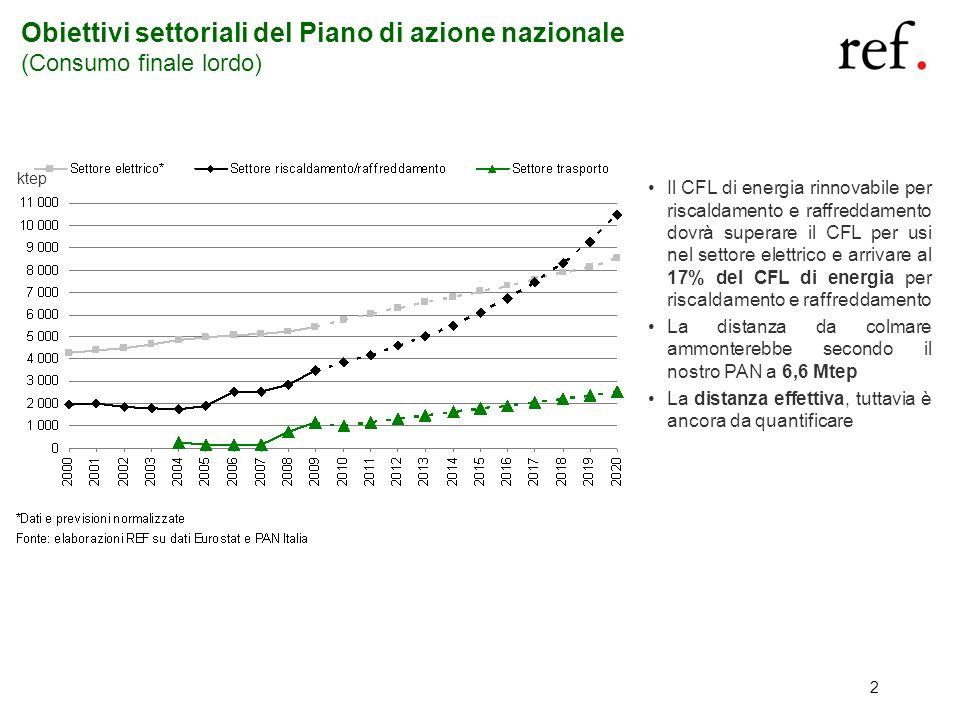 2 Obiettivi settoriali del Piano di azione nazionale (Consumo finale lordo) Il CFL di energia rinnovabile per riscaldamento e raffreddamento dovrà sup