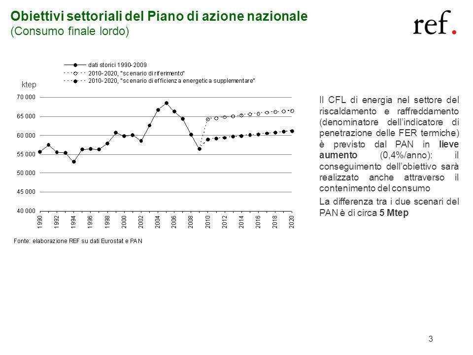 3 Obiettivi settoriali del Piano di azione nazionale (Consumo finale lordo) ktep Il CFL di energia nel settore del riscaldamento e raffreddamento (den