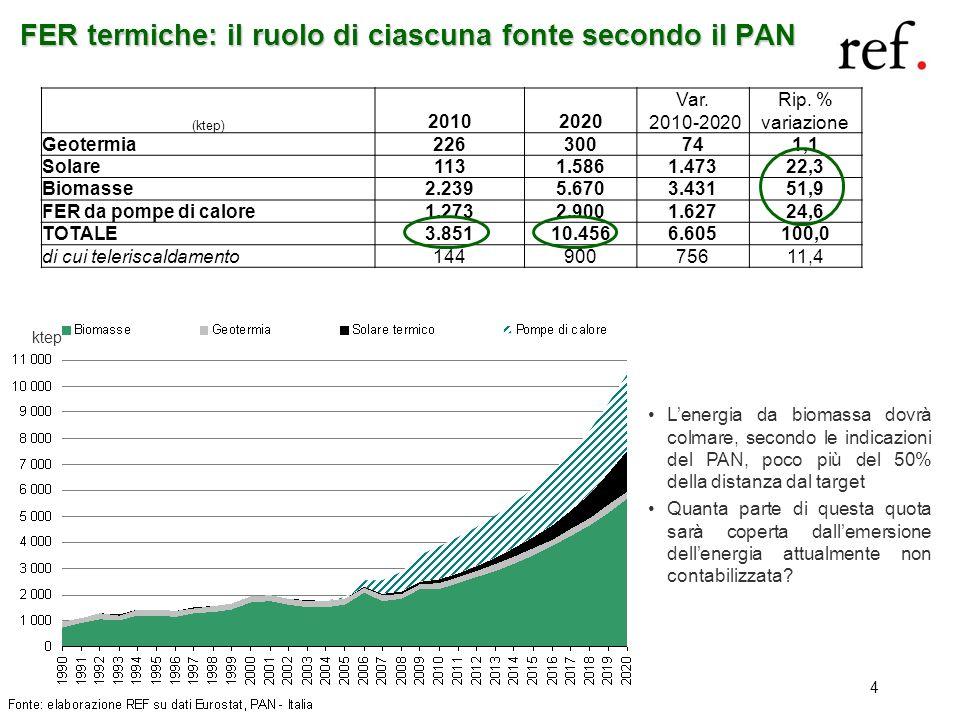 4 FER termiche: il ruolo di ciascuna fonte secondo il PAN (ktep) 20102020 Var. 2010-2020 Rip. % variazione Geotermia226300741,1 Solare1131.5861.47322,