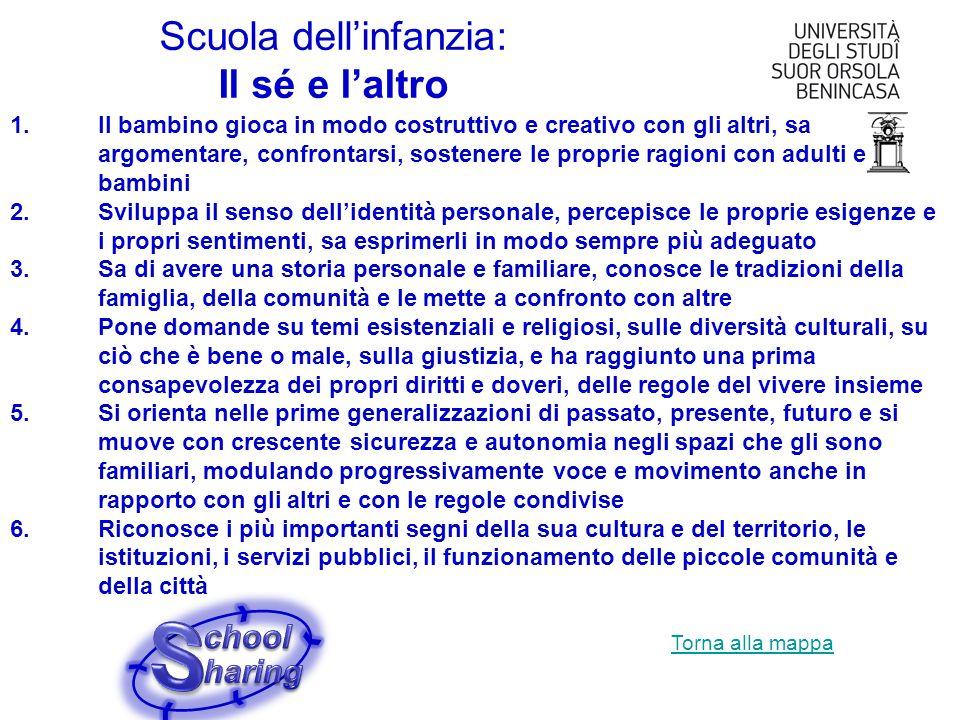 Scuola dellinfanzia: Il sé e laltro 1.Il bambino gioca in modo costruttivo e creativo con gli altri, sa argomentare, confrontarsi, sostenere le propri