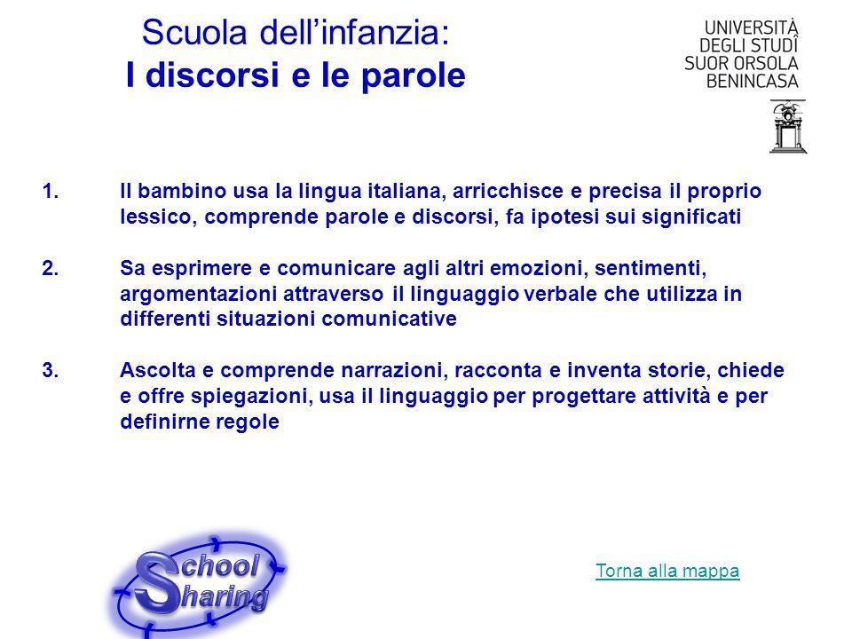 Scuola dellinfanzia: I discorsi e le parole 1.Il bambino usa la lingua italiana, arricchisce e precisa il proprio lessico, comprende parole e discorsi