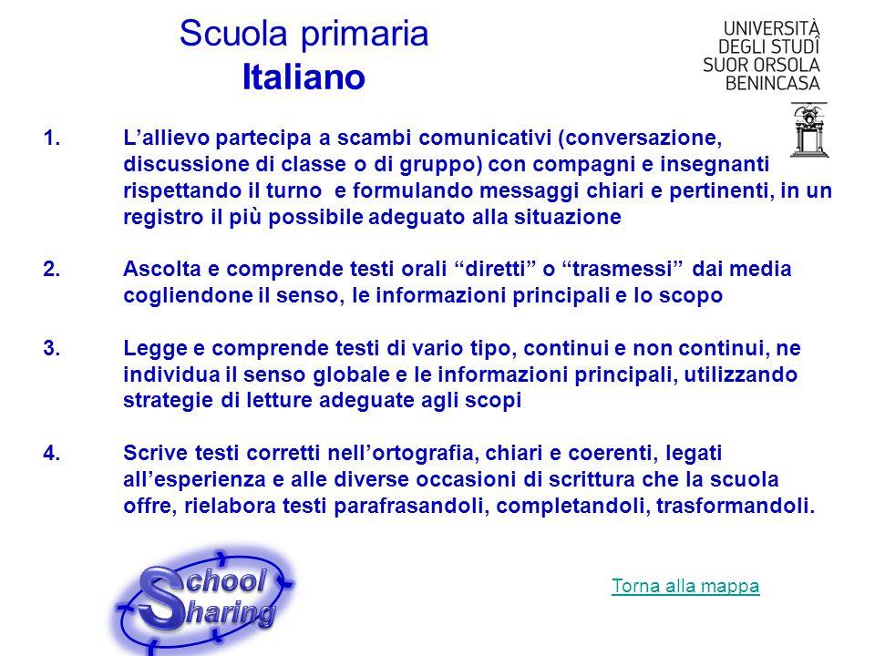 Scuola primaria Italiano 1.Lallievo partecipa a scambi comunicativi (conversazione, discussione di classe o di gruppo) con compagni e insegnanti rispe