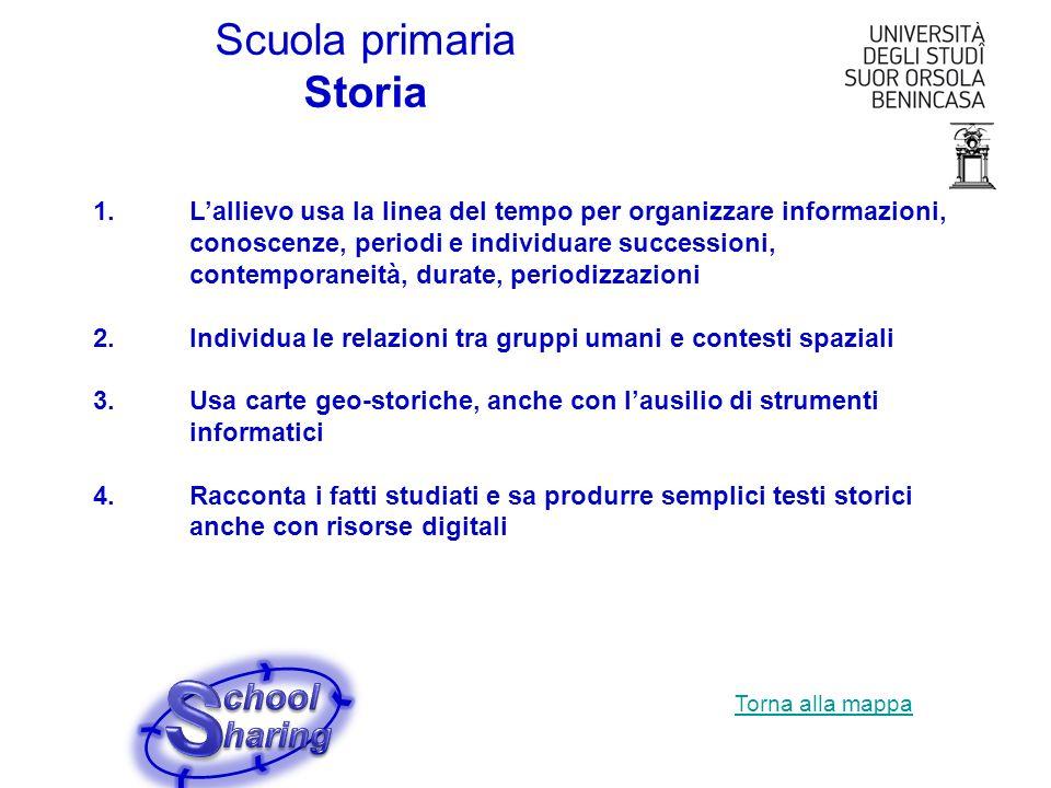 Scuola primaria Storia 1.Lallievo usa la linea del tempo per organizzare informazioni, conoscenze, periodi e individuare successioni, contemporaneità,