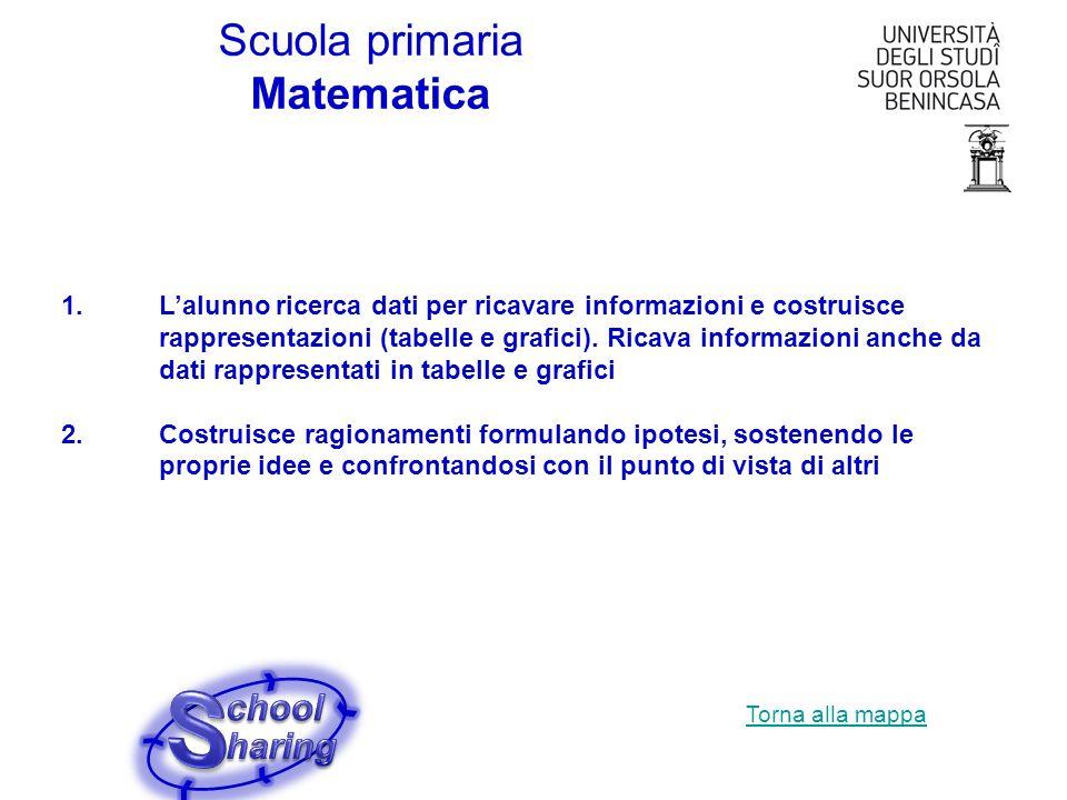 Scuola primaria Matematica 1.Lalunno ricerca dati per ricavare informazioni e costruisce rappresentazioni (tabelle e grafici). Ricava informazioni anc