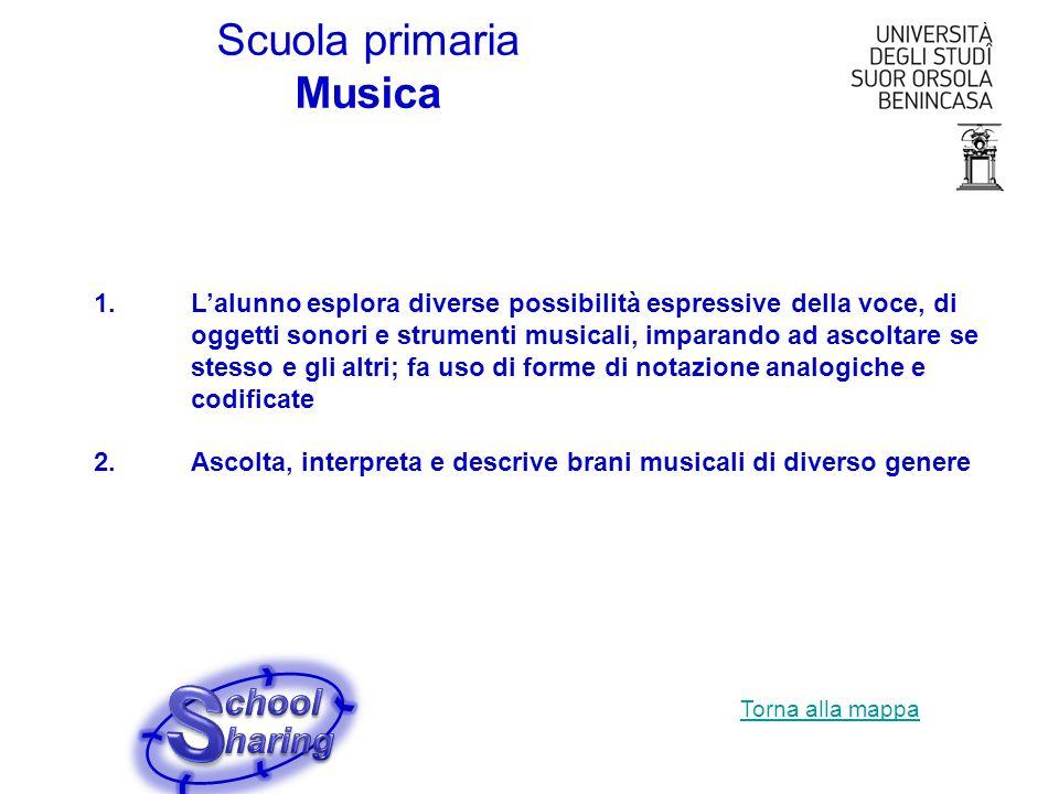 Scuola primaria Musica 1.Lalunno esplora diverse possibilità espressive della voce, di oggetti sonori e strumenti musicali, imparando ad ascoltare se