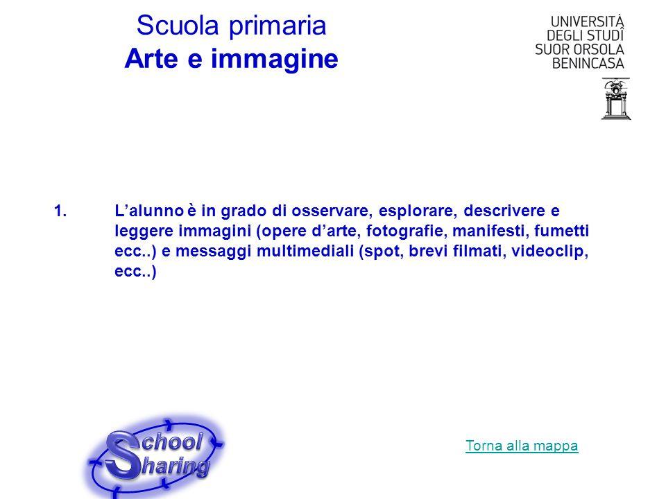 Scuola primaria Arte e immagine 1.Lalunno è in grado di osservare, esplorare, descrivere e leggere immagini (opere darte, fotografie, manifesti, fumet