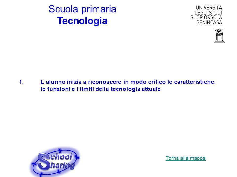Scuola primaria Tecnologia 1.Lalunno inizia a riconoscere in modo critico le caratteristiche, le funzioni e i limiti della tecnologia attuale Torna al