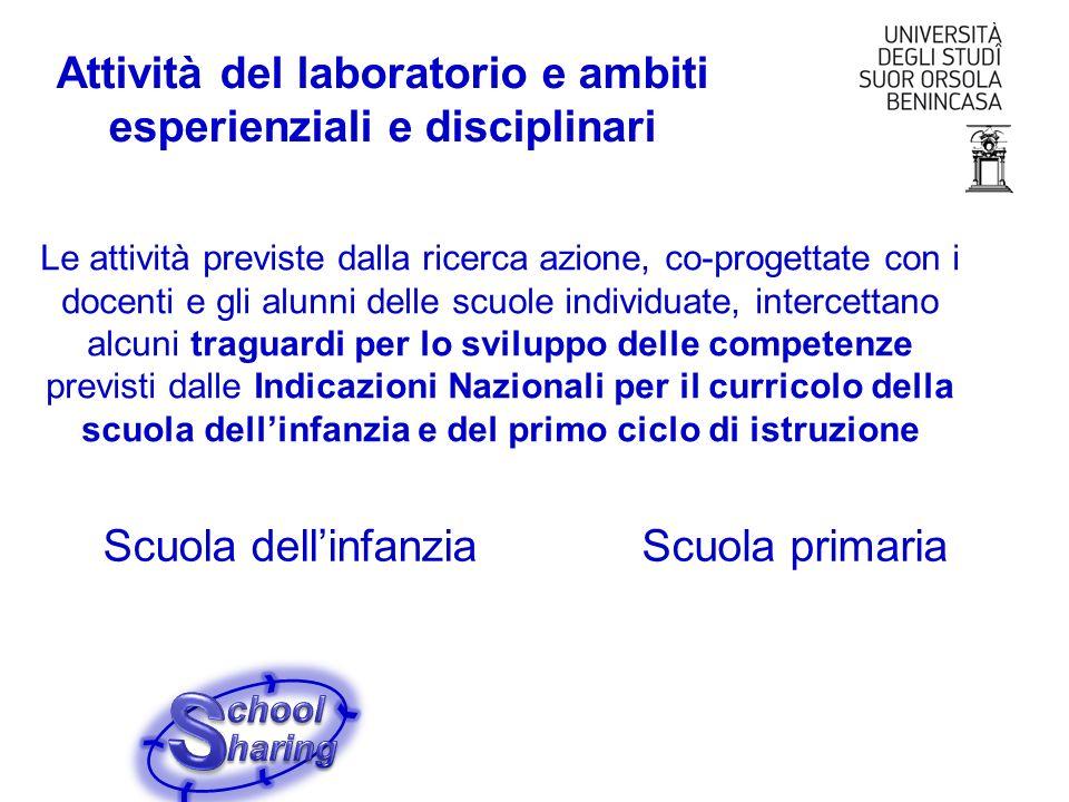 Attività del laboratorio e ambiti esperienziali e disciplinari Le attività previste dalla ricerca azione, co-progettate con i docenti e gli alunni del