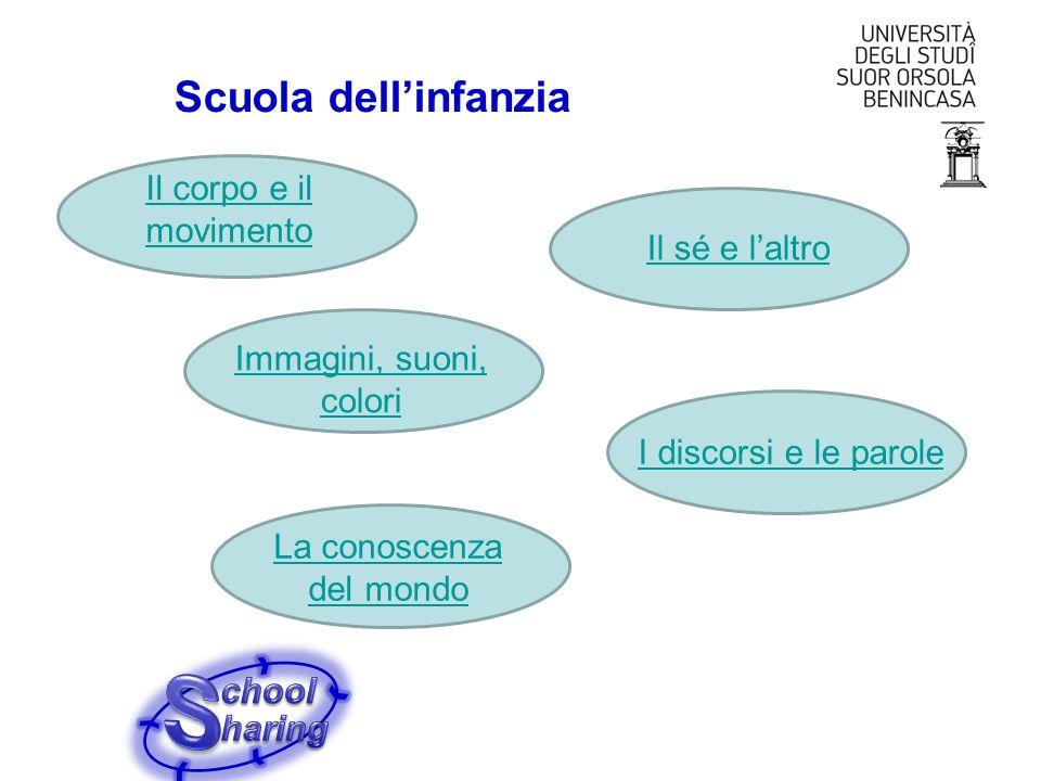 Scuola primaria Italiano Geografia Scienze Musica Arte e immagine Educazione fisica Matematica Inglese Tecnologia Storia