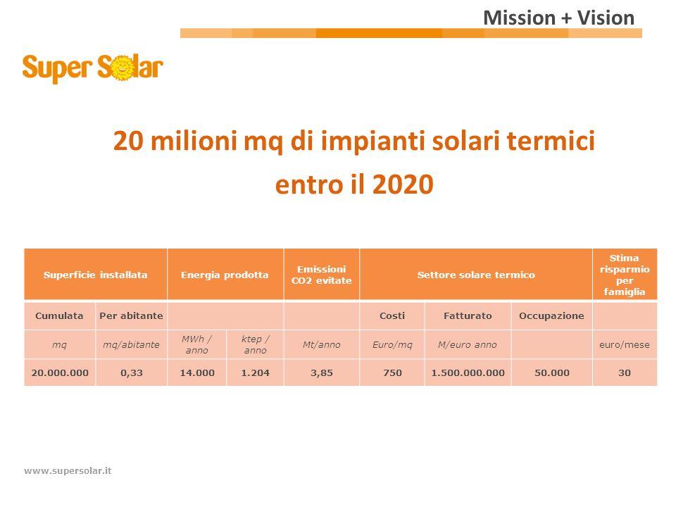 www.supersolar.it Mission + Vision Superficie installataEnergia prodotta Emissioni CO2 evitate Settore solare termico Stima risparmio per famiglia Cum