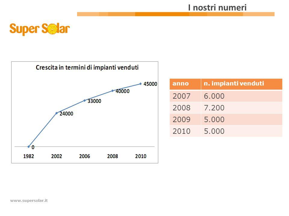 www.supersolar.it I nostri numeri annon. impianti venduti 20076.000 20087.200 20095.000 20105.000