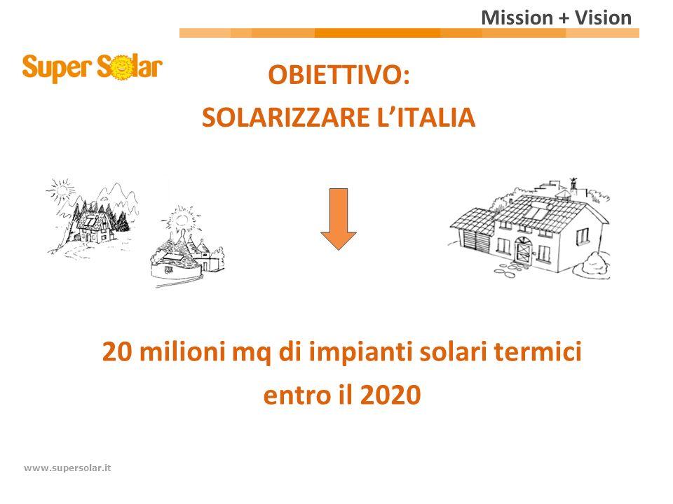 www.supersolar.it OBIETTIVO: SOLARIZZARE LITALIA 20 milioni mq di impianti solari termici entro il 2020 Mission + Vision