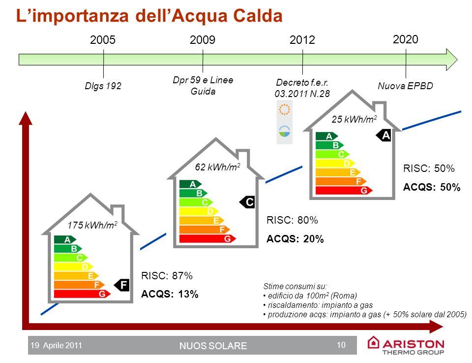 19 Aprile 2011 NUOS SOLARE 9 Agenda 1.Ariston Thermo Group 2.Limportanza dellacqua calda 3.Pompa di calore + Solare termico: la combinazione perfetta