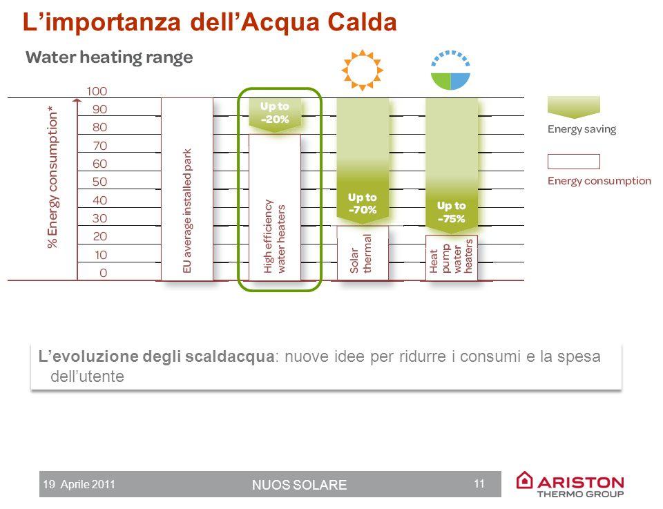 19 Aprile 2011 NUOS SOLARE 10 Limportanza dellAcqua Calda ACQS: 13% RISC: 87% 200520092012 Dlgs 192 Dpr 59 e Linee Guida Decreto f.e.r. 03.2011 N.28 2