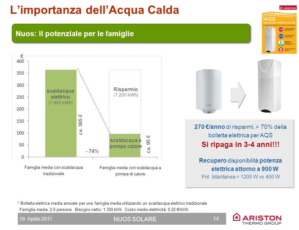 19 Aprile 2011 NUOS SOLARE 13 Limportanza dellAcqua Calda Pompe di Calore e Solare termico: le migliori tecnologie per ridurre i consumi e garantire u