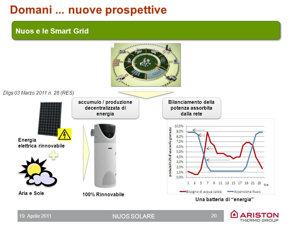 19 Aprile 2011 NUOS SOLARE 19 Nuos + Solare: Il potenziale per il sistema paese P.d.c. e solare termico: la combinazione perfetta Consumo energetico a