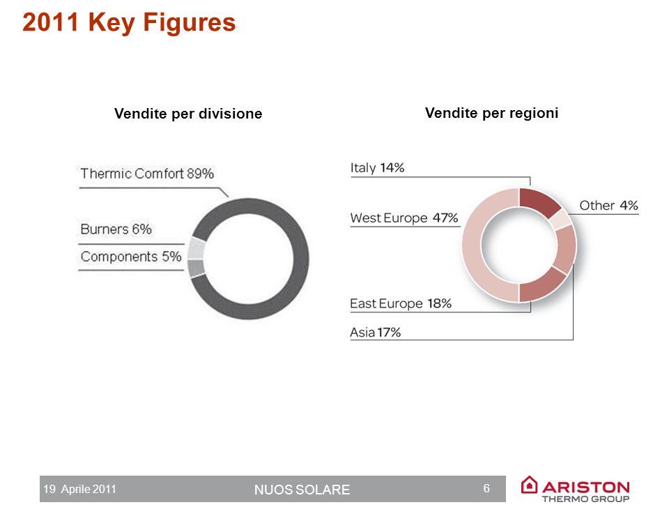 19 Aprile 2011 NUOS SOLARE 5 1.2 mld euro fattuarto 6.4 mln prodotti per anno (oltre 32 mln di componenti) 6,400 dipendenti 45 mln euro R&S e investim