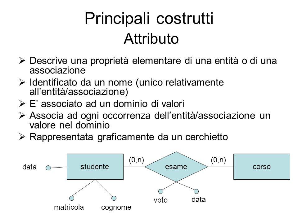 Principali costrutti Attributo Descrive una proprietà elementare di una entità o di una associazione Identificato da un nome (unico relativamente alle