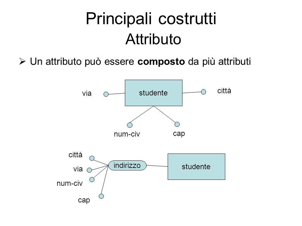 Principali costrutti Attributo Un attributo può essere composto da più attributi studente num-civ cap via città studente num-civ cap via città indiriz
