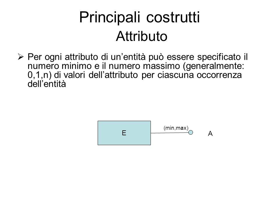 Principali costrutti Attributo Per ogni attributo di unentità può essere specificato il numero minimo e il numero massimo (generalmente: 0,1,n) di val