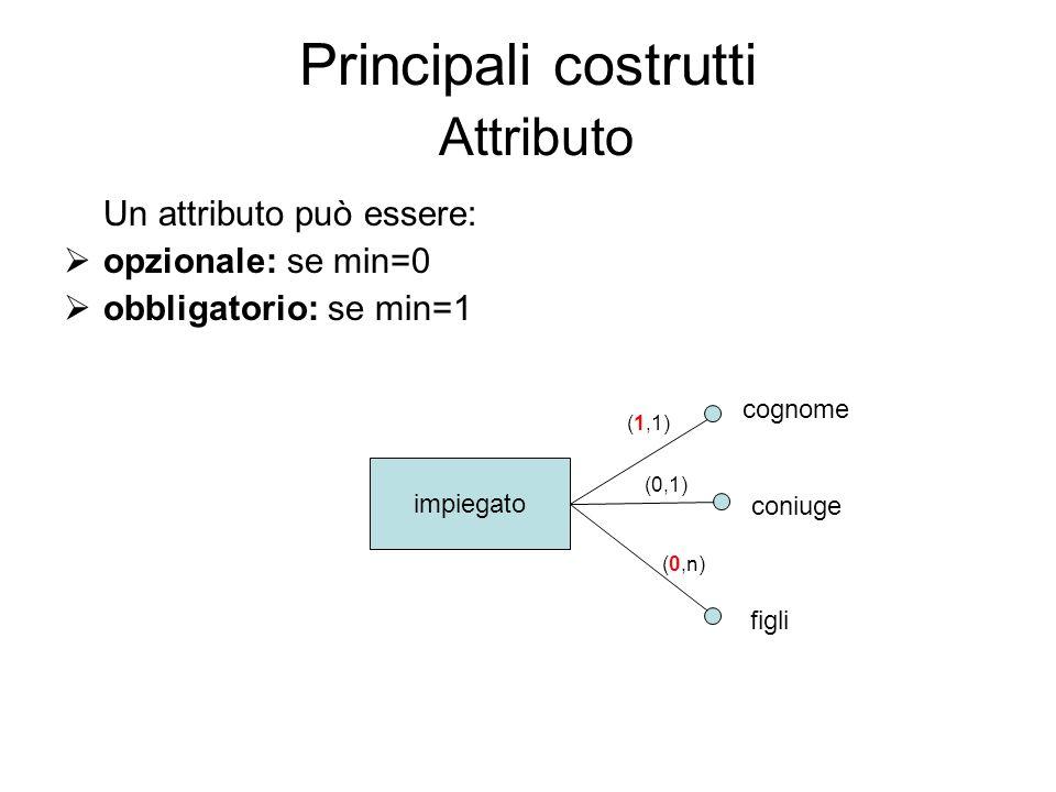 Principali costrutti Attributo impiegato cognome coniuge figli (1,1) (0,1) (0,n) Un attributo può essere: opzionale: se min=0 obbligatorio: se min=1