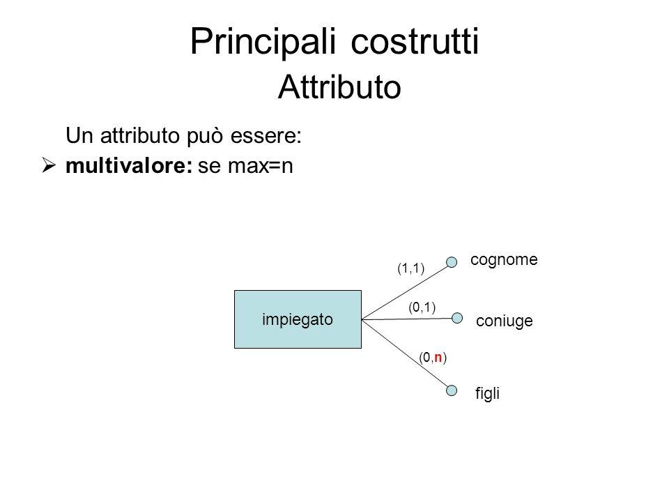 Principali costrutti Attributo impiegato cognome coniuge figli (1,1) (0,1) (0,n) Un attributo può essere: multivalore: se max=n