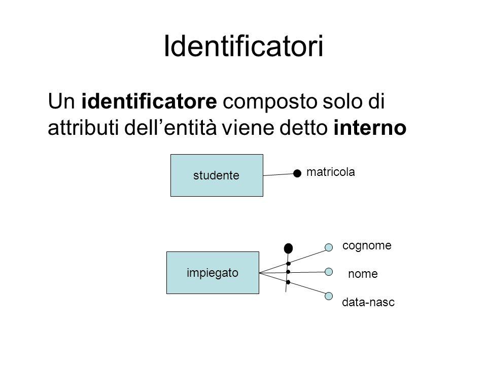 Identificatori Un identificatore composto solo di attributi dellentità viene detto interno studente matricola impiegato cognome nome data-nasc