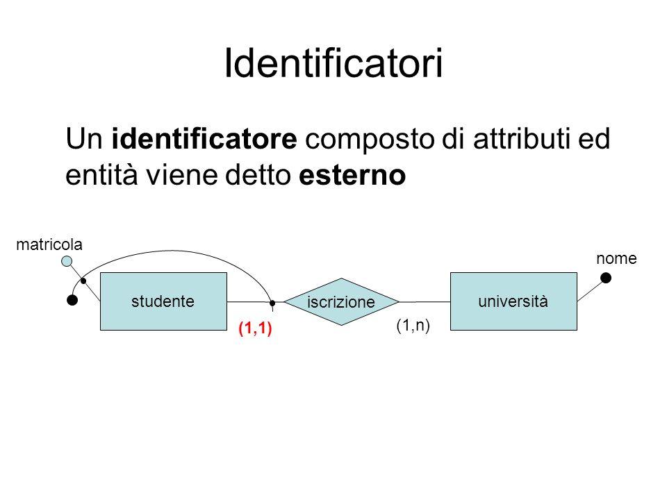 Identificatori Un identificatore composto di attributi ed entità viene detto esterno studenteuniversità iscrizione matricola nome (1,1) (1,n)