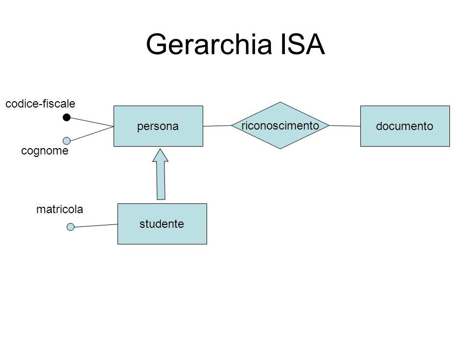 Gerarchia ISA studente persona riconoscimento documento codice-fiscale cognome matricola