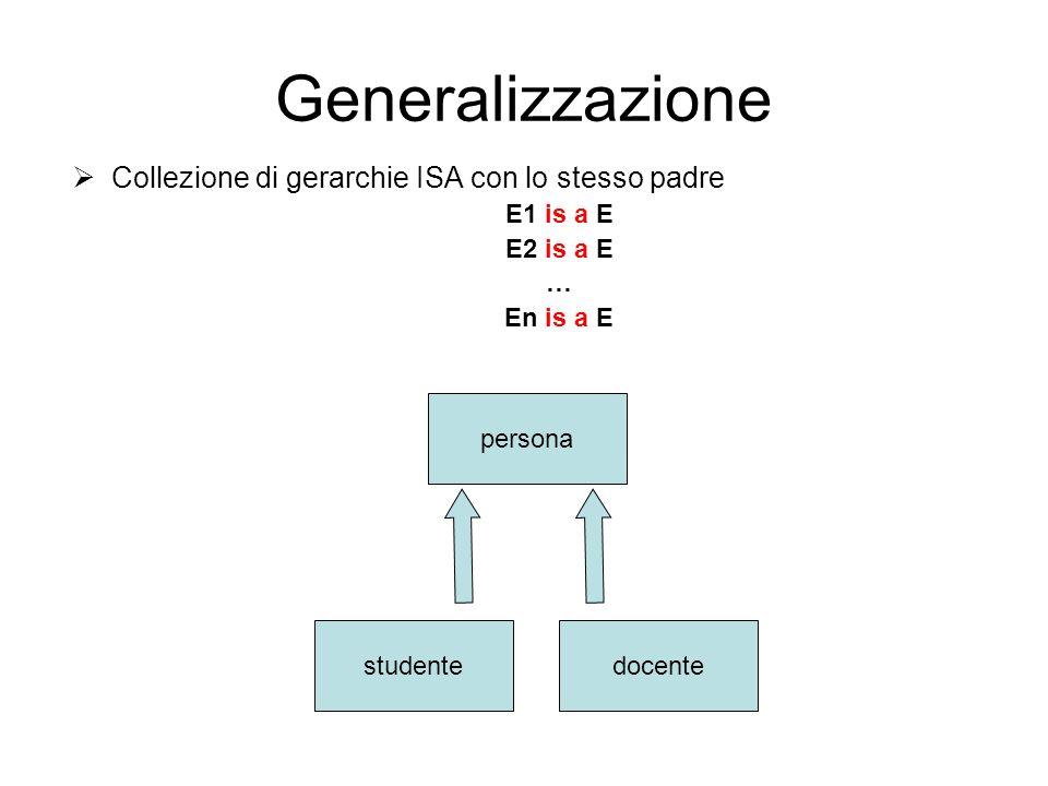 Generalizzazione Collezione di gerarchie ISA con lo stesso padre E1 is a E E2 is a E … En is a E studente persona docente