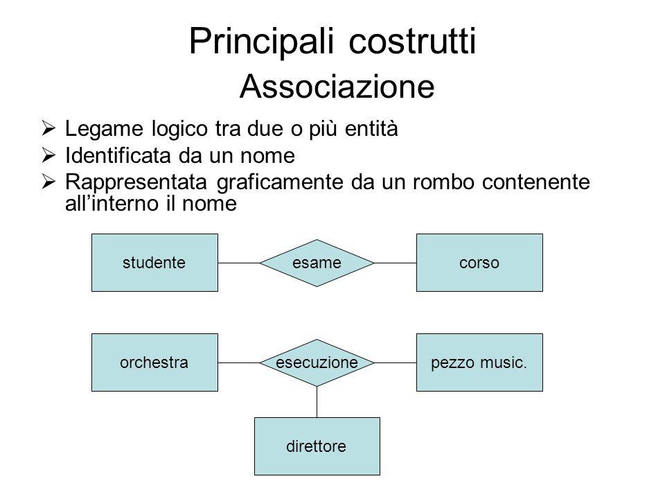 Principali costrutti Associazione Legame logico tra due o più entità Identificata da un nome Rappresentata graficamente da un rombo contenente allinte