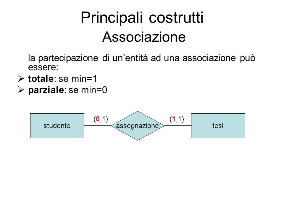 Principali costrutti Associazione la partecipazione di unentità ad una associazione può essere: totale: se min=1 parziale: se min=0 studentetesi asseg