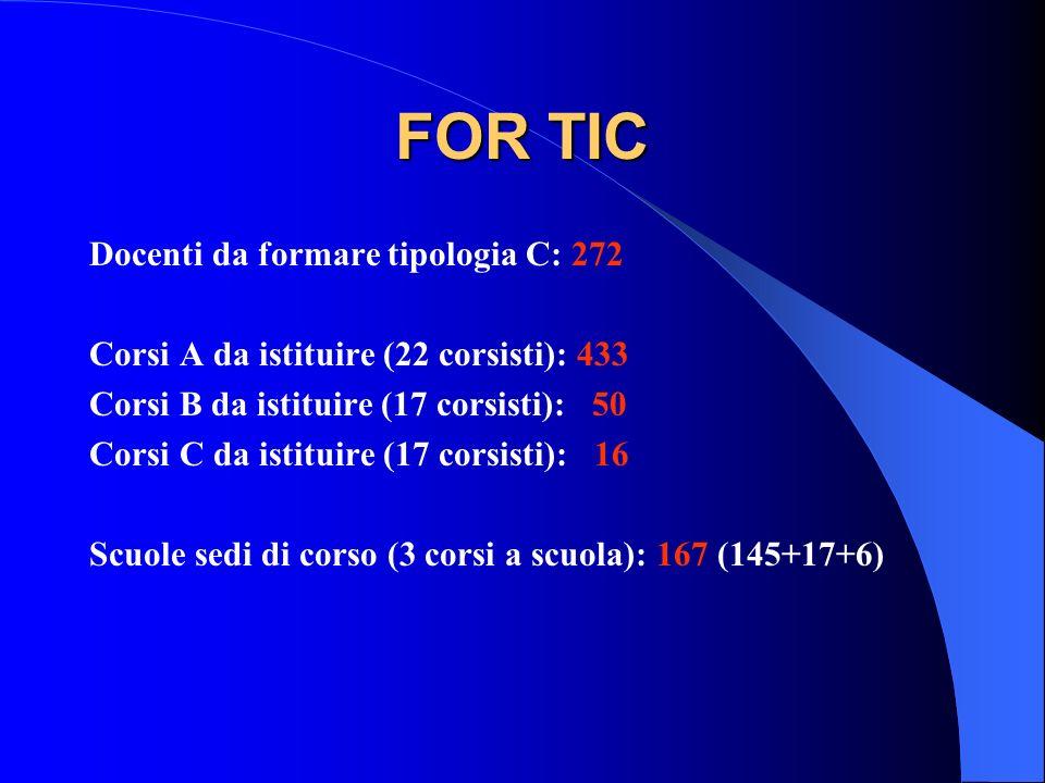 FOR TIC Docenti da formare tipologia C: 272 Corsi A da istituire (22 corsisti): 433 Corsi B da istituire (17 corsisti): 50 Corsi C da istituire (17 co