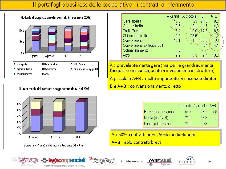 10 Il portafoglio business delle cooperative : i contratti di riferimento A : prevalentemente gare (ma per le grandi aumenta lacquisizione conseguente