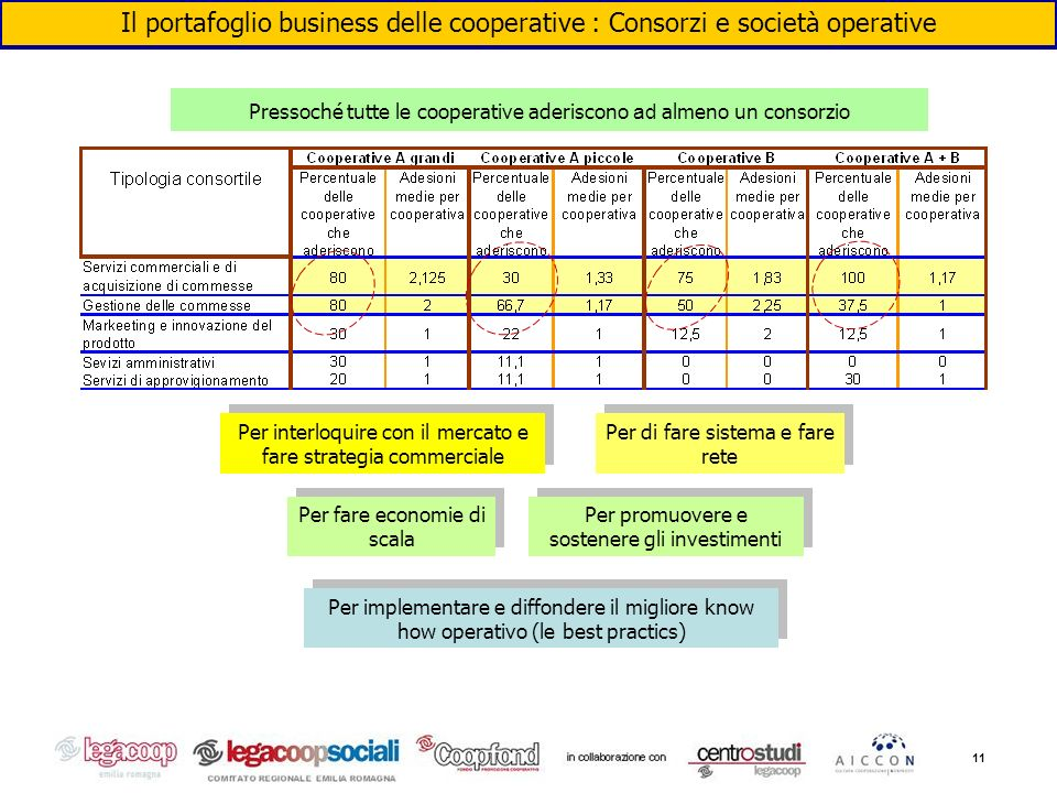 11 Il portafoglio business delle cooperative : Consorzi e società operative Pressoché tutte le cooperative aderiscono ad almeno un consorzio Per inter